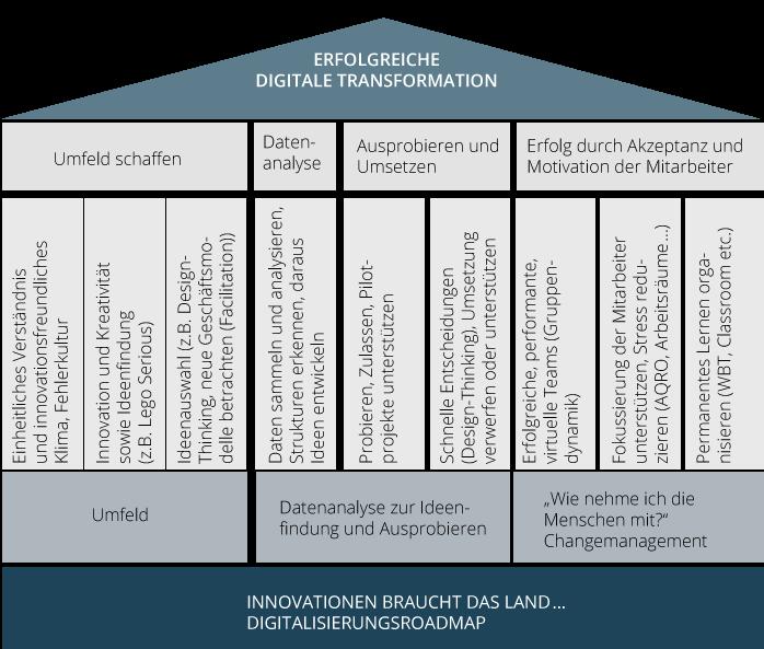 """Zur erfolgreichen Umsetzung der digitalen Transformation gehört es zu den Aufgaben des """"Chief Digital Officer""""-Teams, das entsprechende Umfeld zu schaffen, die vorhandenen Daten zu analysieren, innovative, disruptive Ideen zu entwickeln, Lösungen auszuprobieren und nach der Auswahl die Mitarbeiter entsprechend mitzunehmen"""