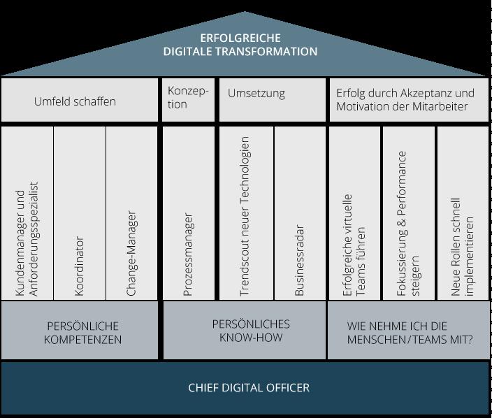 Die benötigten Kompetenzen und Fähigkeiten für den CDO sind vielfältig und häufig nicht in einer Person zu integrieren. Digitalisierungsteams können eine Lösung sein.
