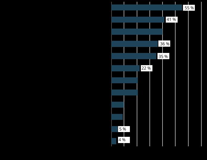 Beschäftigungseffekte, die durch die digitale Transformation entstehen (Auswahl der drei entscheidenden Effekte). Quelle: Hays HR-Report 2017