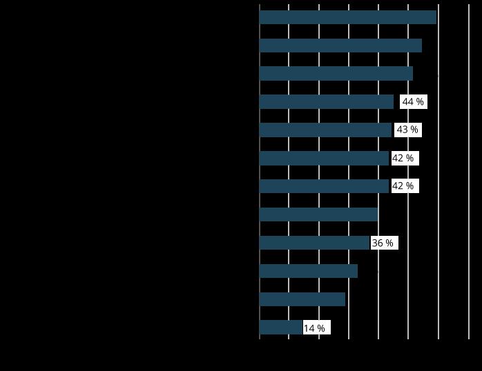 Herausforderungen der digitalen Transformation für die Arbeitsorganisation (Auswahl der fünf wichtigsten Effekte) Quelle: Hays Report 2017