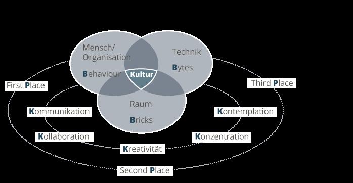 Die Formel für die neue Arbeits- und Bürowelt, die die Unternehmenskultur in den Mittelpunkt stellt