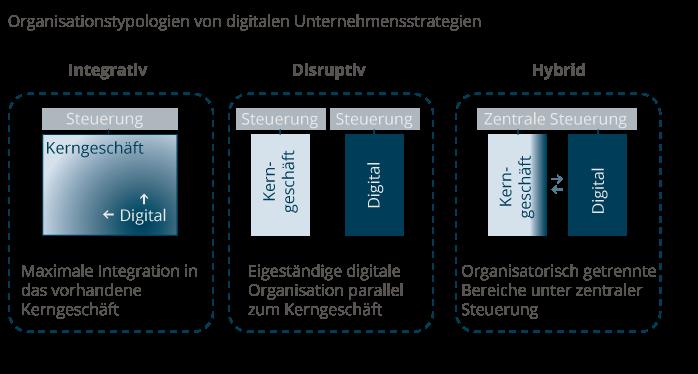 Organisationstypologien von digitalen Unternehmensstrategien