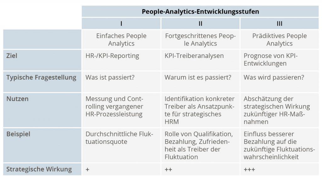 Vergleich der drei People-Analytics-Entwicklungsstufen