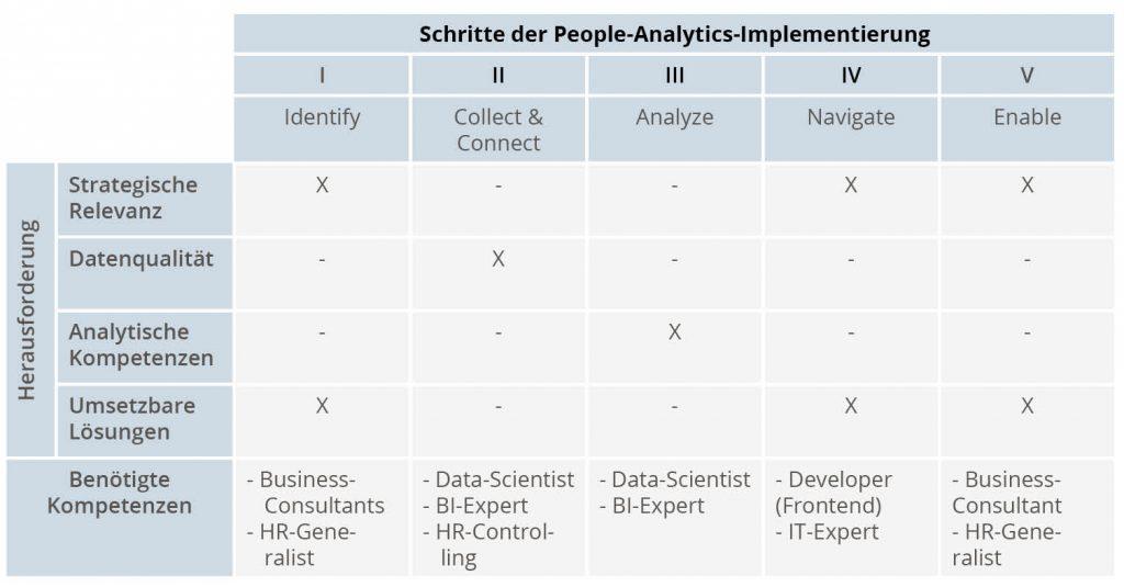 """Überwindung der Herausforderungen von People Analytics durch das """"I-CAN-Enable""""-Modell"""