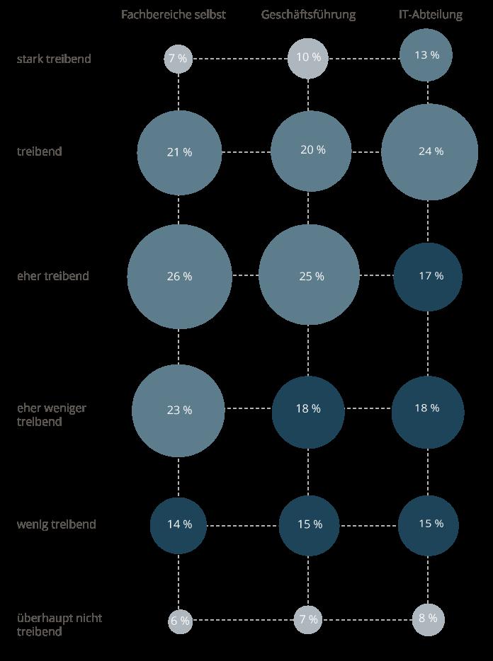 Aus Sicht der Fachbereiche wird die IT-Abteilung im Vergleich zur Geschäftsführung und den Fachbereichen selbst noch etwas häufiger als starker Treiber wahrgenommen. Die treibende Kraft der Geschäftsführung hängt vom Fachbereich ab.