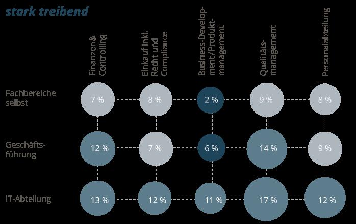 Die Fachbereiche sehen sich selbst in Relation zur Geschäftsführung oder der IT-Branche weniger oft als starken Treiber für mehr Digitalisierung.